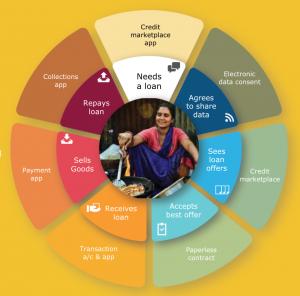 Rajni using India's digital public infra - Aadhaar, UPI, Account Aggregator