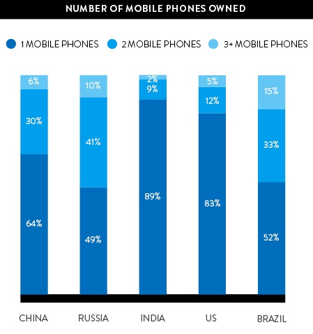 Multiple Phone Use is Rising in BRIC Markets. Source Nielsen