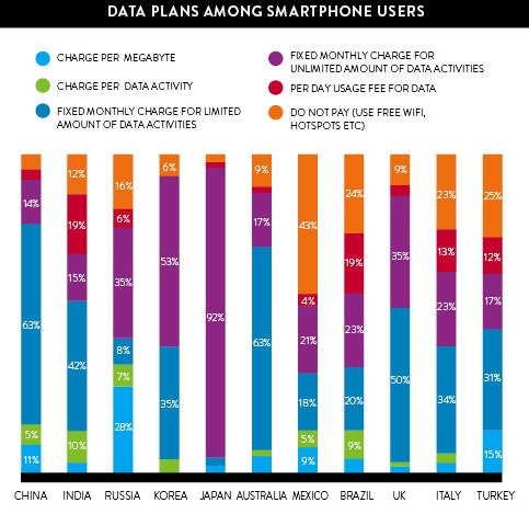 Data plans among smartphone users. Source Nielsen