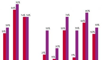 Prepaid mobile users in the world. Source: Nielsen