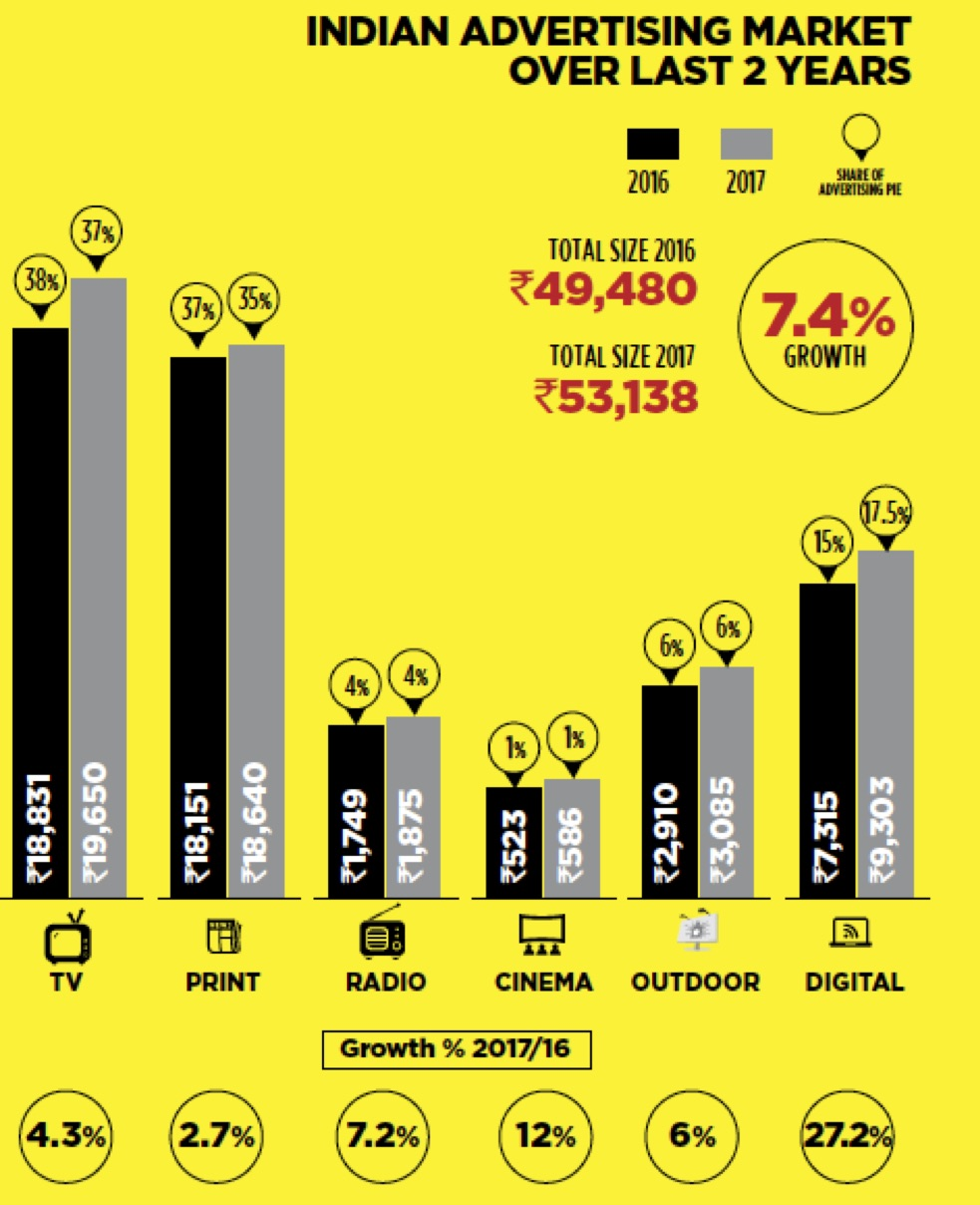 Indian Advertising Market in 2016 and 2017