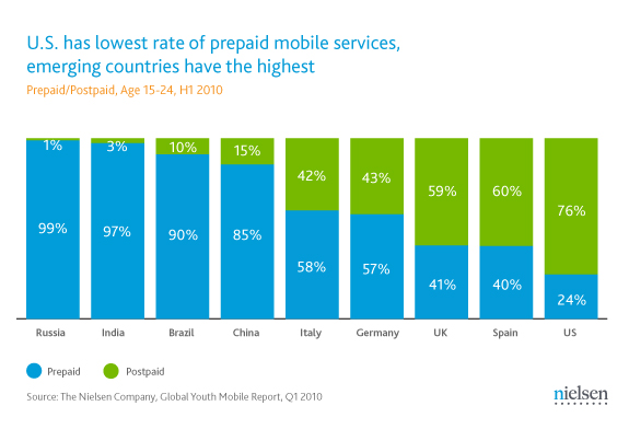 Prepaid mobile connections in the world: Nielsen 201102