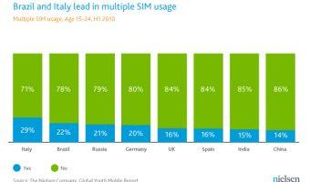 Multi SIM mobile handsets: Nielsen 201102