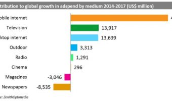 Global ad spend by 2017. Graphics by pctechmag.com