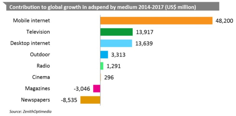 Global ad spend by 2017. Graphic by pctechmag.com