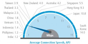 average connection speed akamai, Q4 2012