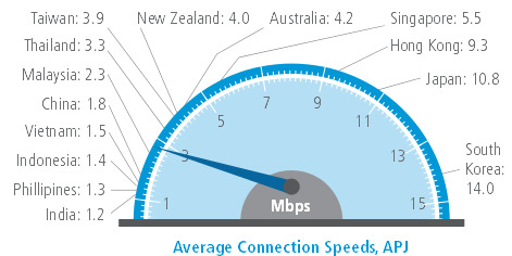 average connection speed akamai, Q4 2012