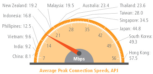 average peak speed akamai, Q4 2012