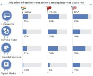 Adoption of Digital Transactions