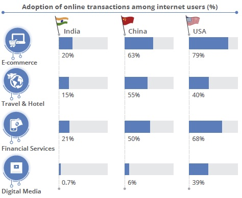 Adoption of Digital Transactions
