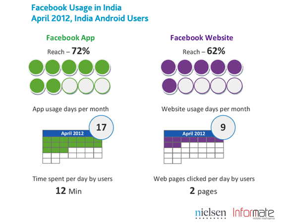Facebook usage on web and mobile in India for April 2012 by Nielsen