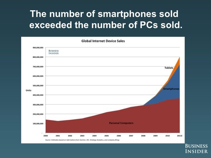 global-sales-of-smartphones-pc-2012