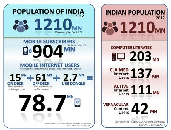 Mobile internet users to surge in India by 2015 - IAMAI