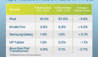 Android tablets have a mere 6% market share in US