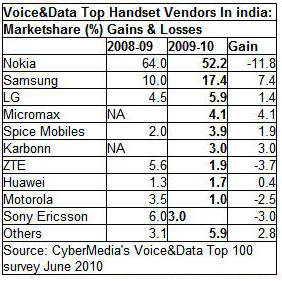 Mobile Handset Market Share in India (June 2010)