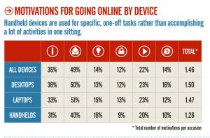 Living with the Internet – What is Driving Web Behavior
