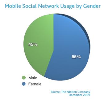 Women use social networks more than men: Nielsen