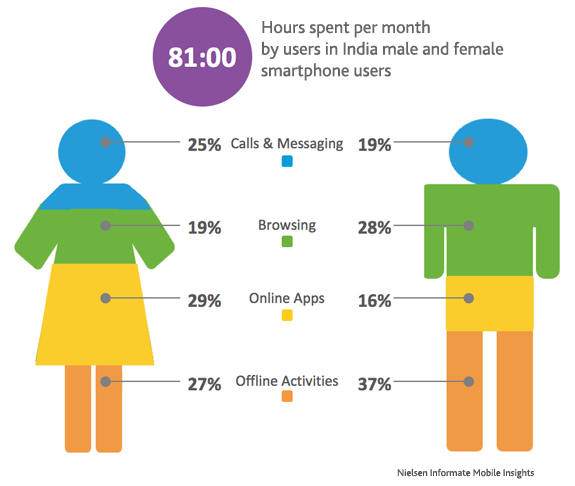 Smartphone usage pattern of men and women in India