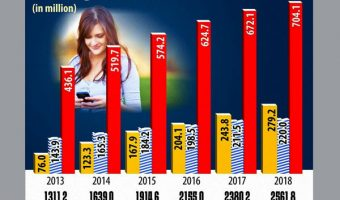 200 million smartphone users in India by 2016