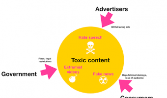 Advertisers demand toxic free content on Facebook and Google