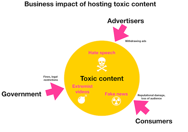 Toxic Content